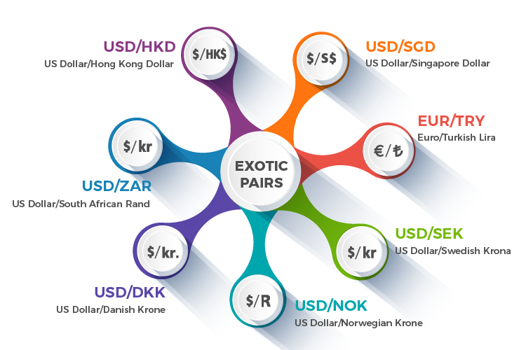 Forex market Exotic pairs