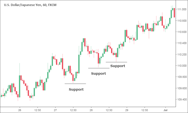 Support in an uptrend