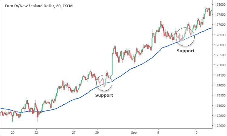 Moving Average as Support and Resistance