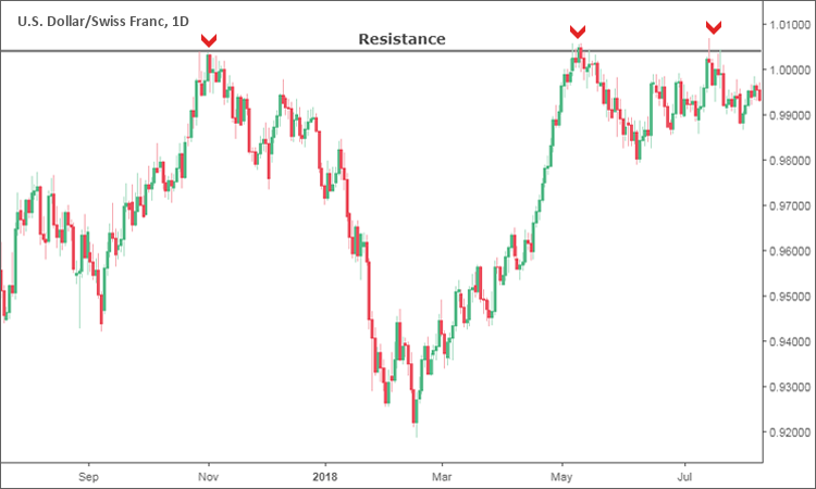 Strong Resistance