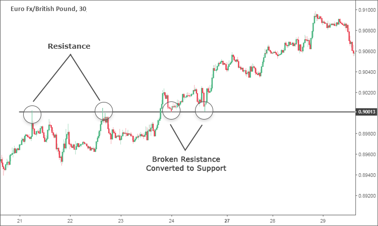 Resistance converted to Support