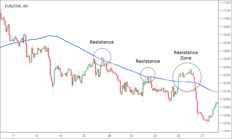 Moving average as Resistance